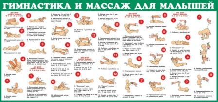таблица массажа